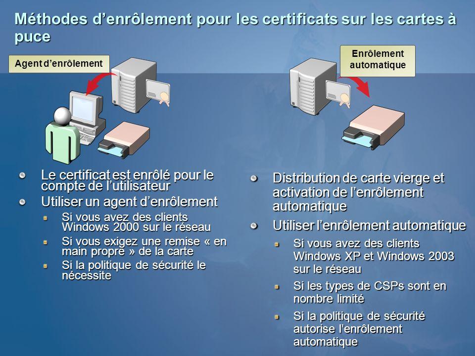 Méthodes d'enrôlement pour les certificats sur les cartes à puce