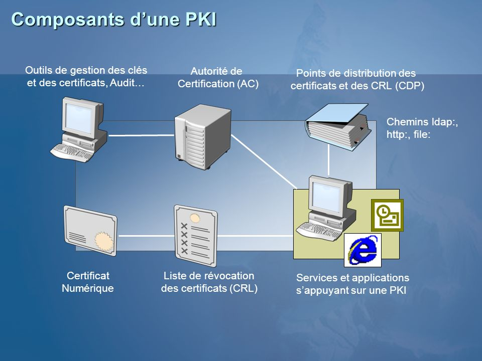 Composants d'une PKI Outils de gestion des clés