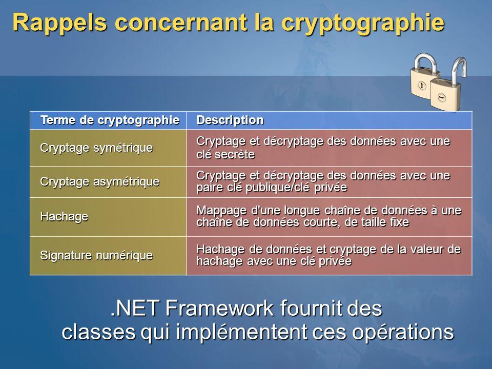 Rappels concernant la cryptographie