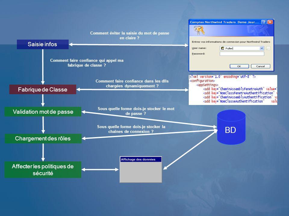 BD Saisie infos Fabrique de Classe Validation mot de passe