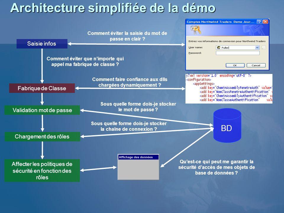 Architecture simplifiée de la démo
