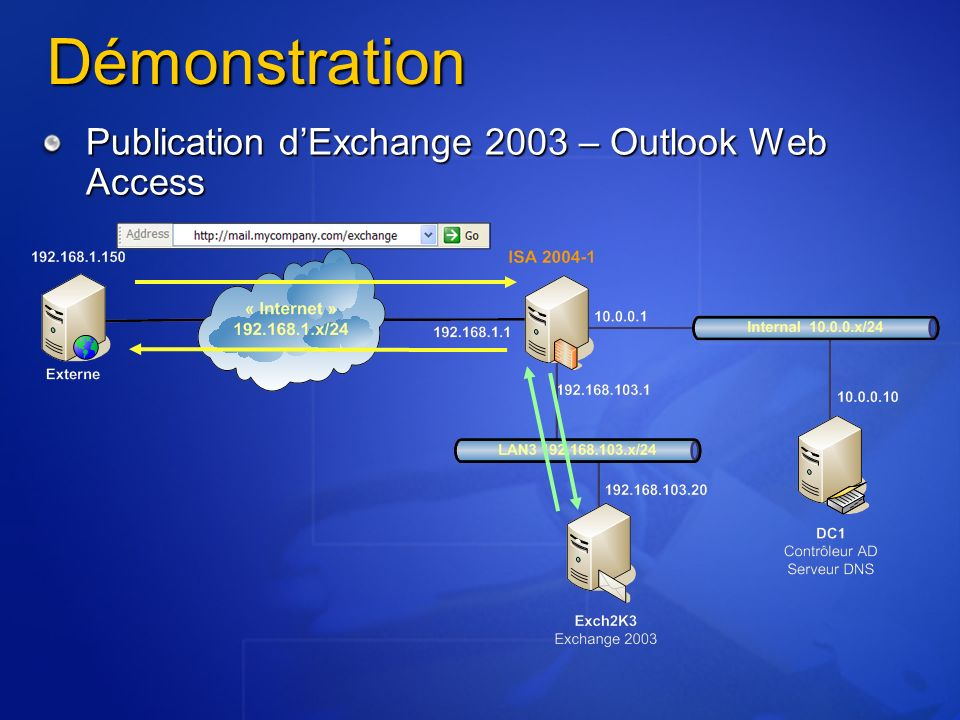 Démonstration Publication d'Exchange 2003 – Outlook Web Access