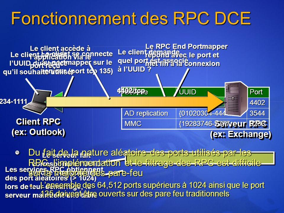 Fonctionnement des RPC DCE