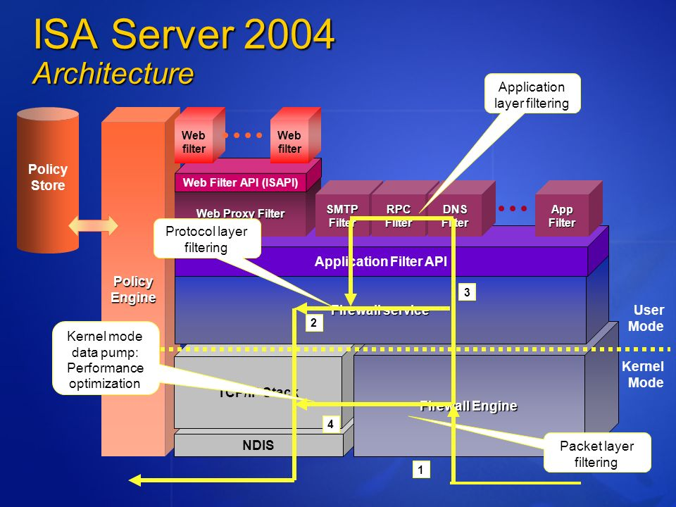 ISA Server 2004 Architecture