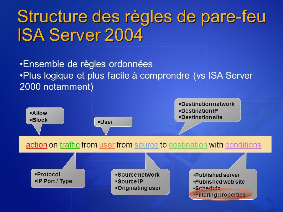 Structure des règles de pare-feu ISA Server 2004