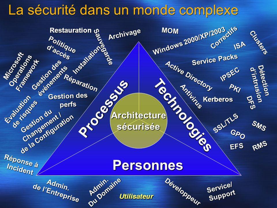 La sécurité dans un monde complexe