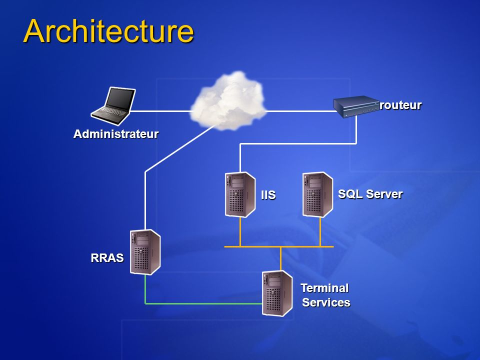 Architecture routeur Administrateur IIS SQL Server RRAS