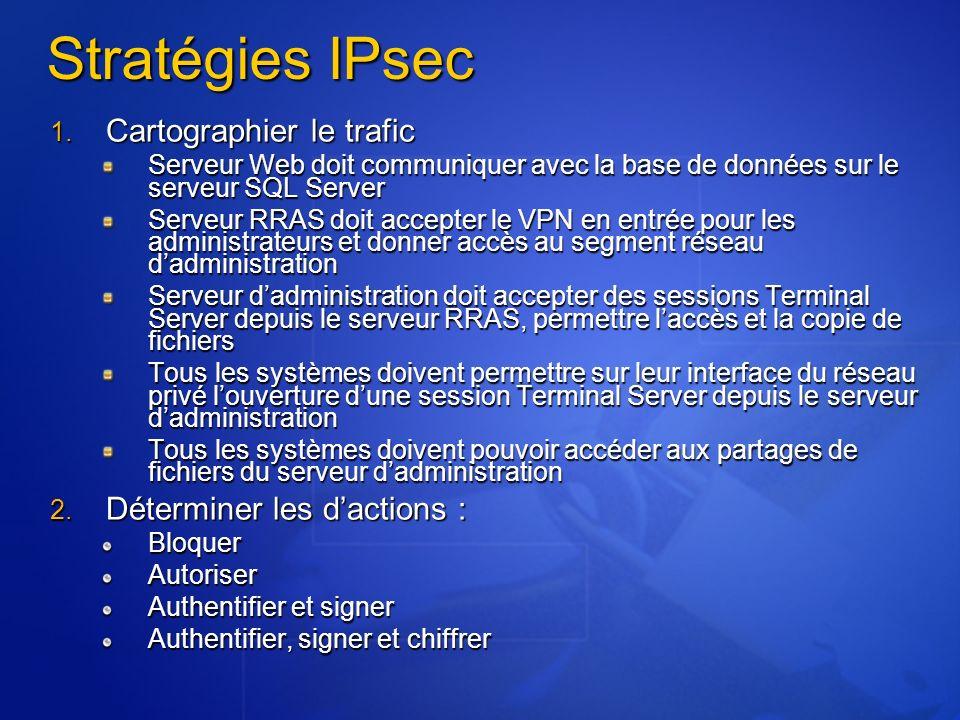Stratégies IPsec Cartographier le trafic Déterminer les d'actions :