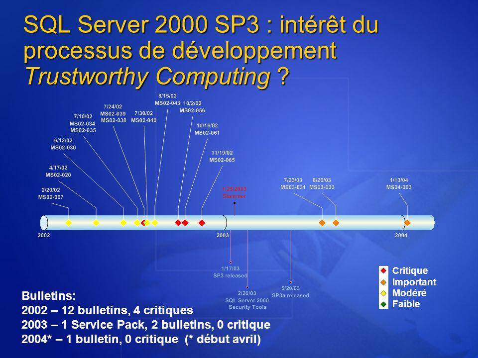 3/26/2017 3:55 PM SQL Server 2000 SP3 : intérêt du processus de développement Trustworthy Computing