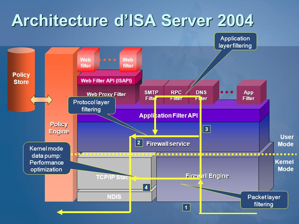 Architecture d'ISA Server 2004