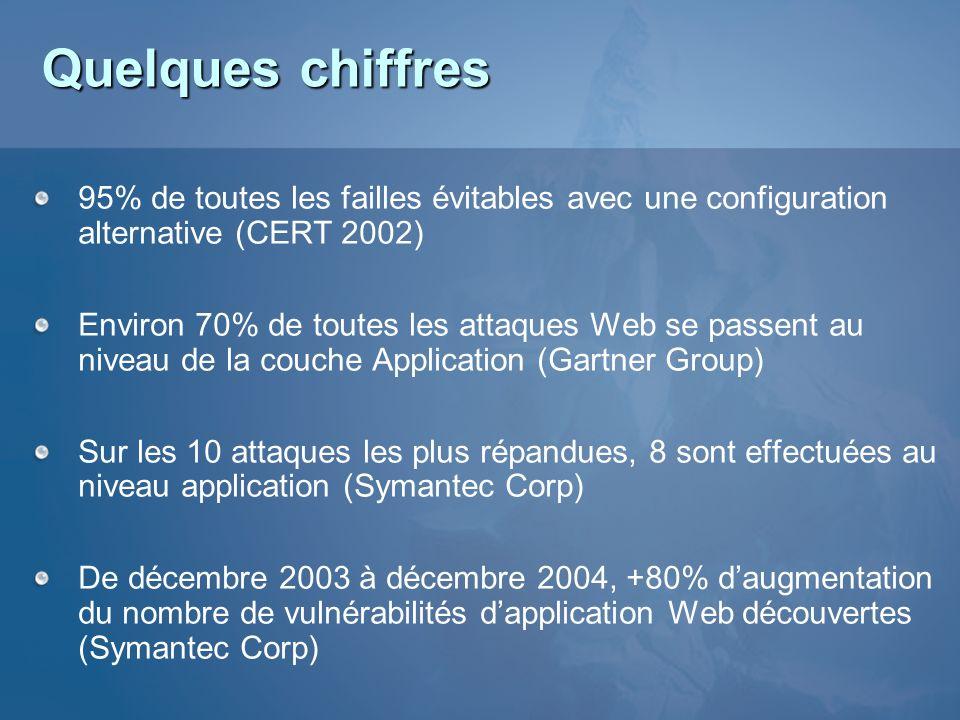 Quelques chiffres 95% de toutes les failles évitables avec une configuration alternative (CERT 2002)