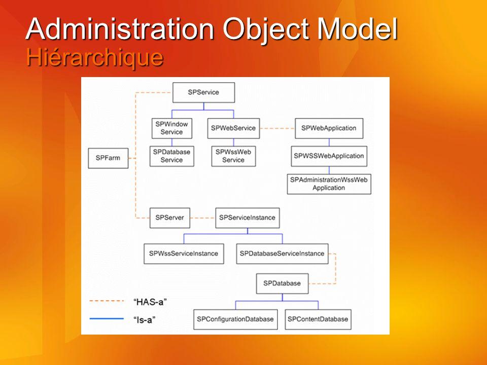 Administration Object Model Hiérarchique