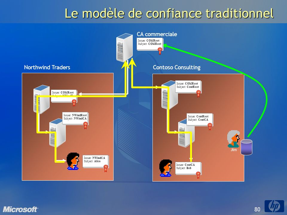 Le modèle de confiance traditionnel