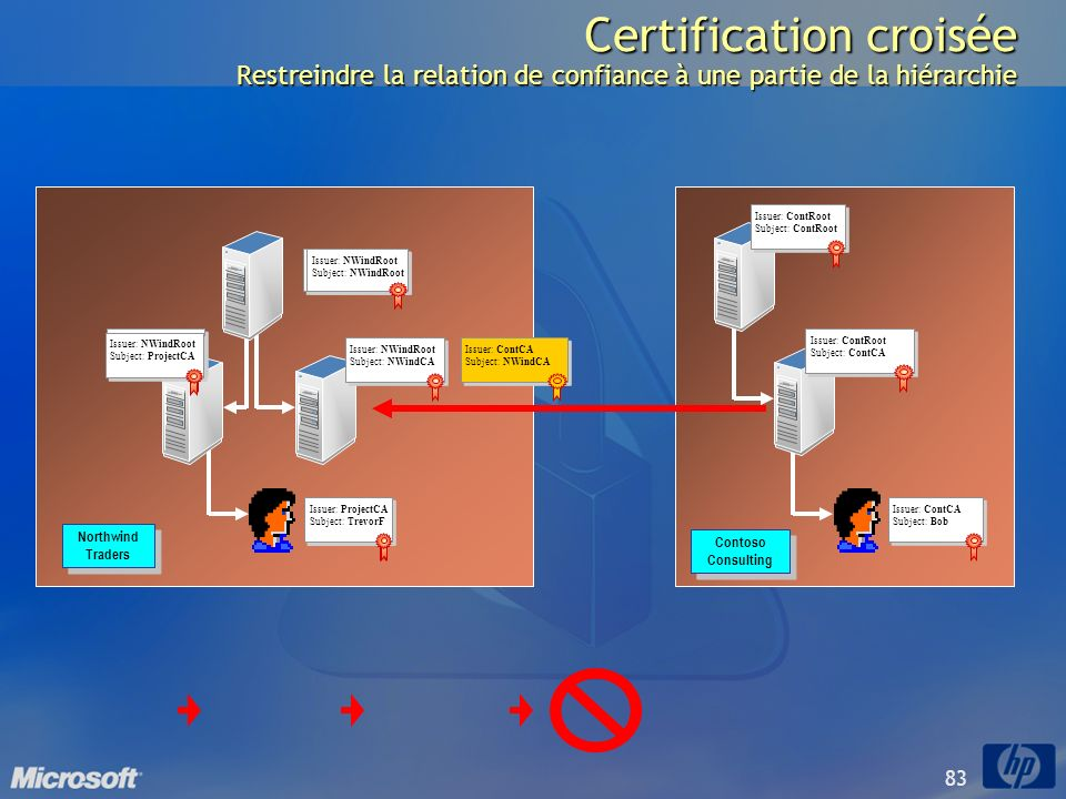 Certification croisée Restreindre la relation de confiance à une partie de la hiérarchie