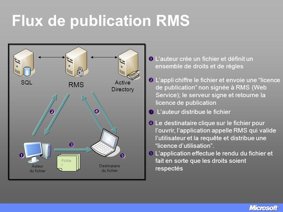 Flux de publication RMS