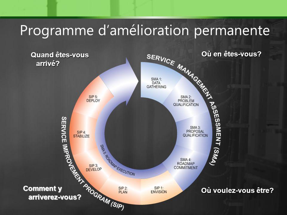 Programme d'amélioration permanente