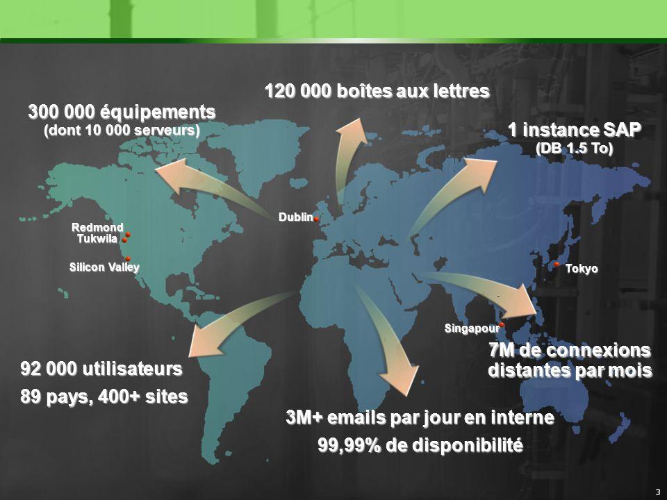 300 000 équipements (dont 10 000 serveurs) 1 instance SAP (DB 1.5 To)