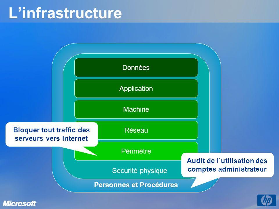 L'infrastructure Données Application Machine Personnes et Procédures