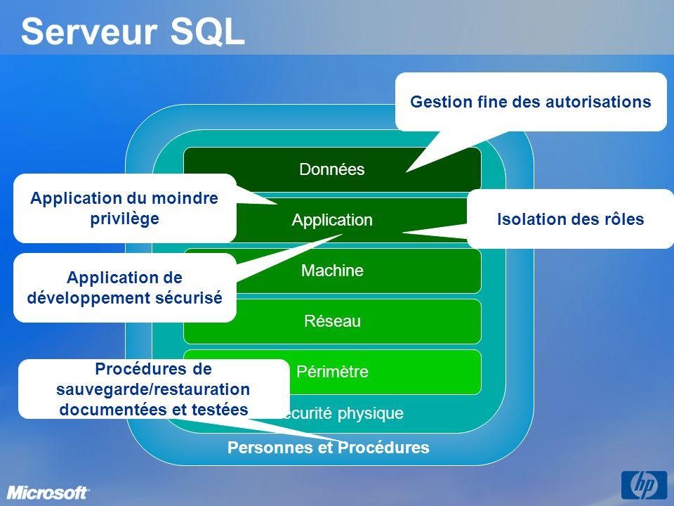 Serveur SQL Gestion fine des autorisations Données