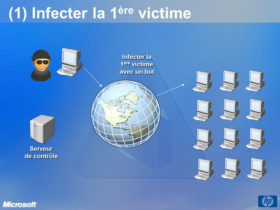 (1) Infecter la 1ère victime