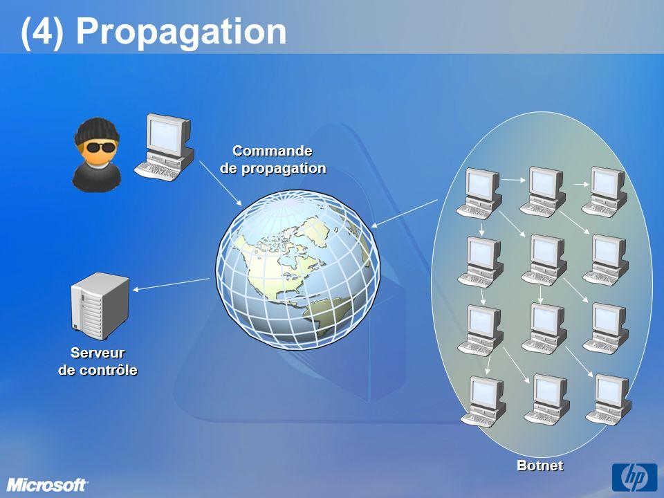 (4) Propagation Commande de propagation Serveur de contrôle Botnet