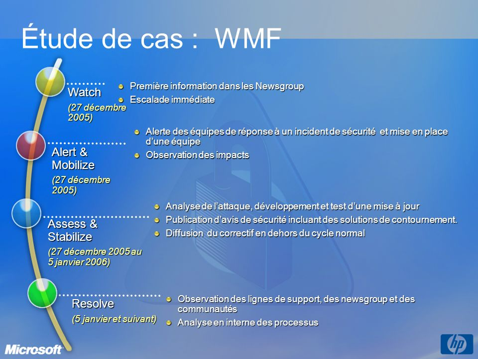 Étude de cas : WMF Watch Alert & Mobilize Assess & Stabilize Resolve