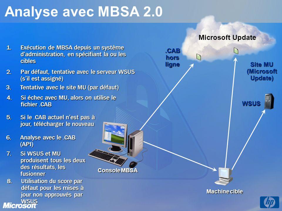 Site MU (Microsoft Update)