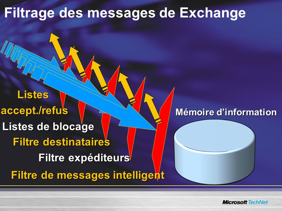 Filtrage des messages de Exchange