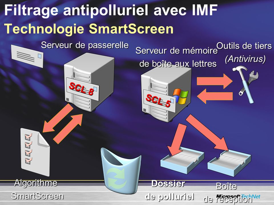Filtrage antipolluriel avec IMF Technologie SmartScreen