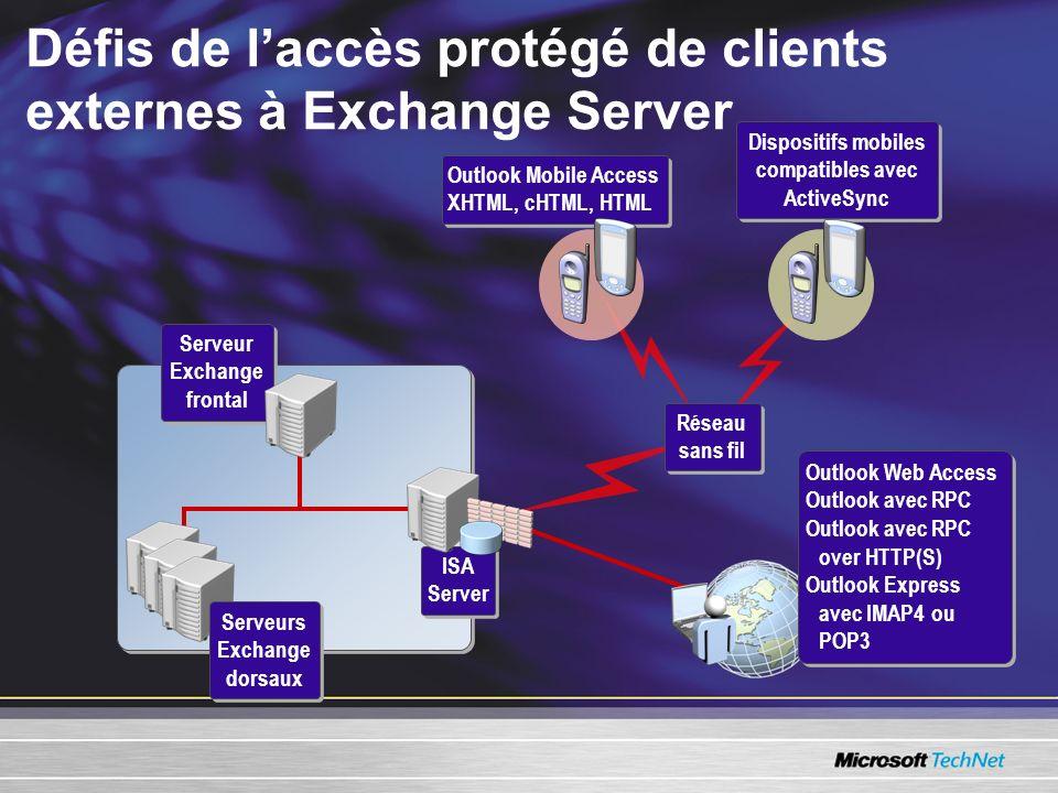 Défis de l'accès protégé de clients externes à Exchange Server