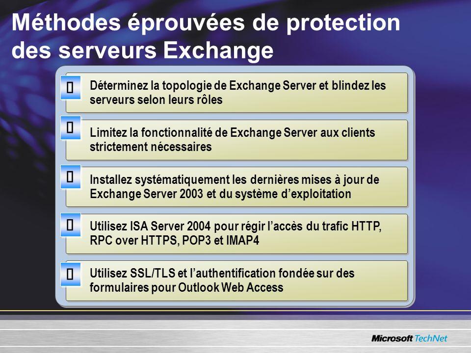 Méthodes éprouvées de protection des serveurs Exchange