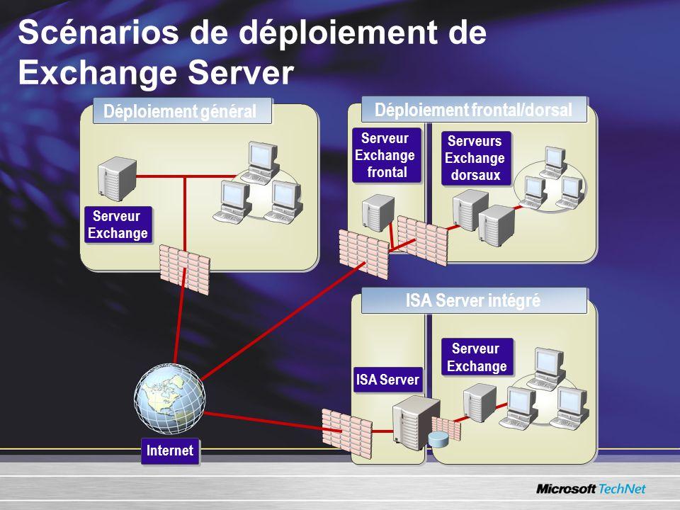 Scénarios de déploiement de Exchange Server