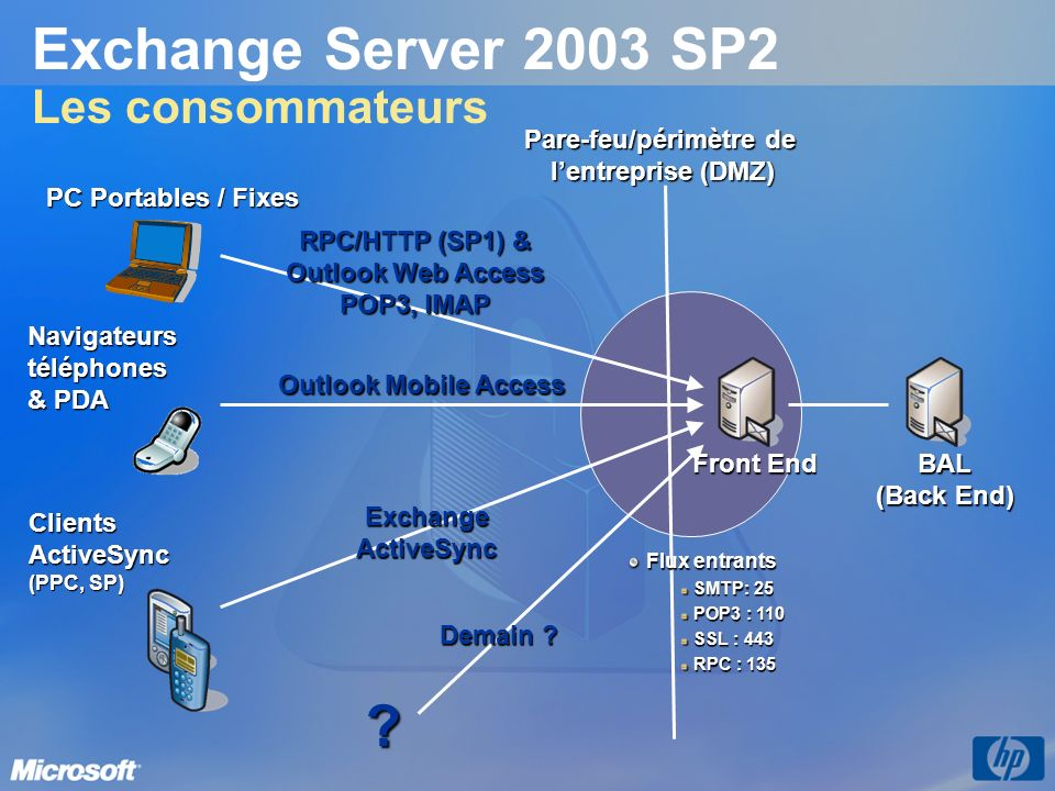 Exchange Server 2003 SP2 Les consommateurs