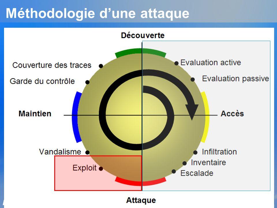 Méthodologie d'une attaque
