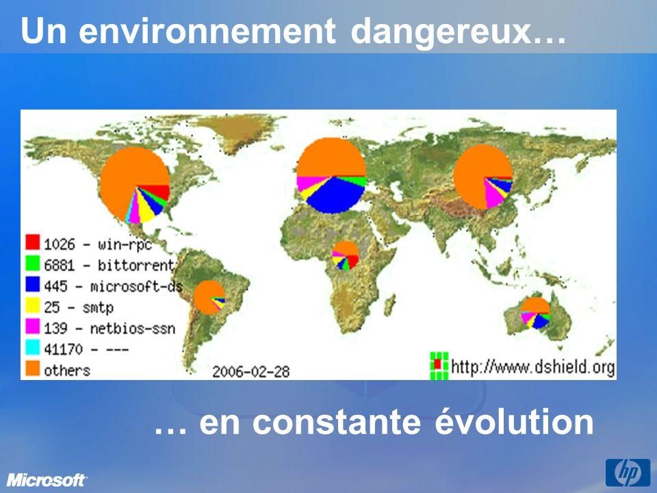 Un environnement dangereux…