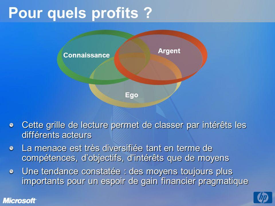 Pour quels profits Argent. Connaissance. Ego. Cette grille de lecture permet de classer par intérêts les différents acteurs.