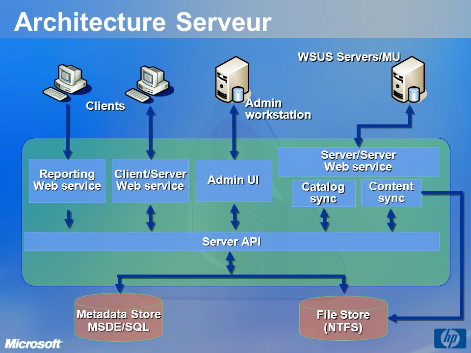 Architecture Serveur WSUS Servers/MU Clients Admin workstation