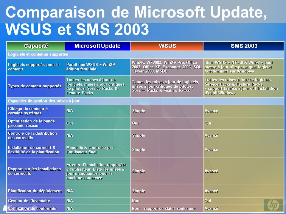 Comparaison de Microsoft Update, WSUS et SMS 2003