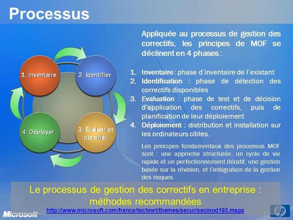Processus Appliquée au processus de gestion des correctifs, les principes de MOF se déclinent en 4 phases :