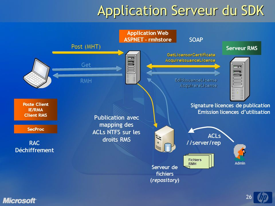 Application Serveur du SDK