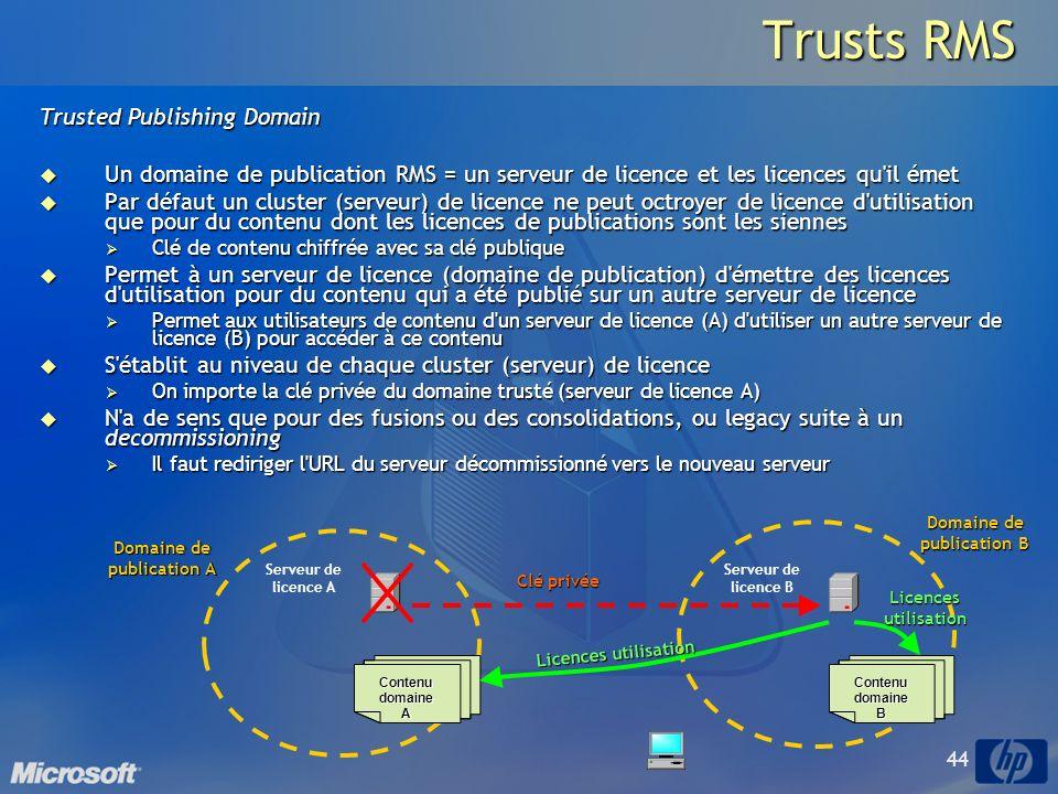 Domaine de publication B Domaine de publication A