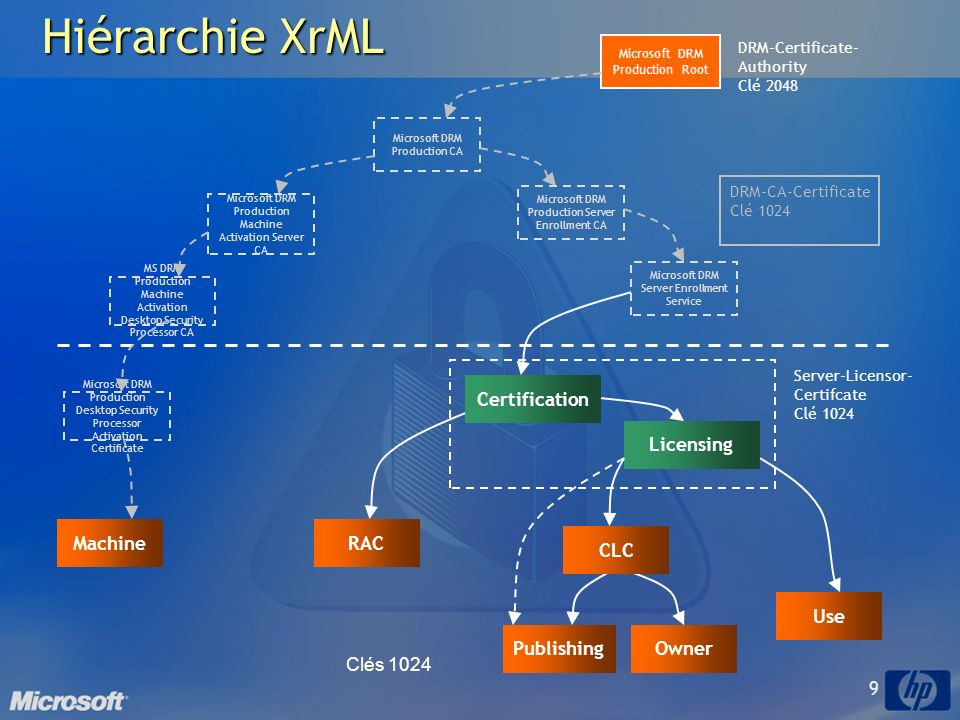 Hiérarchie XrML Certification Licensing Machine RAC CLC Use Publishing