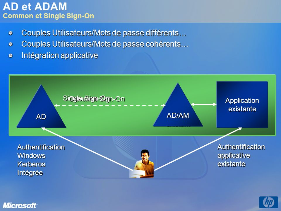 AD et ADAM Common et Single Sign-On