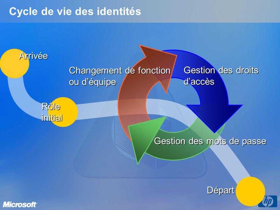 Cycle de vie des identités