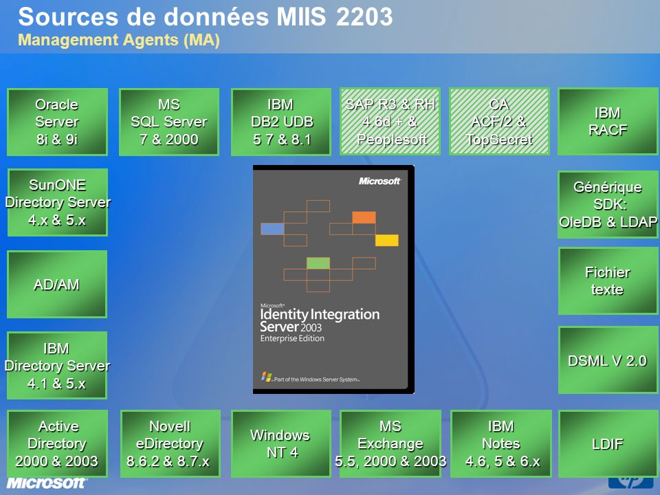 Sources de données MIIS 2203 Management Agents (MA)