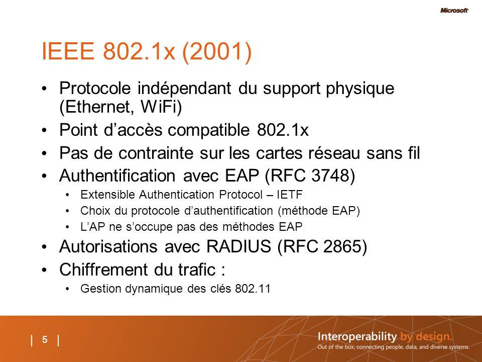 IEEE 802.1x (2001) Protocole indépendant du support physique (Ethernet, WiFi) Point d'accès compatible 802.1x.