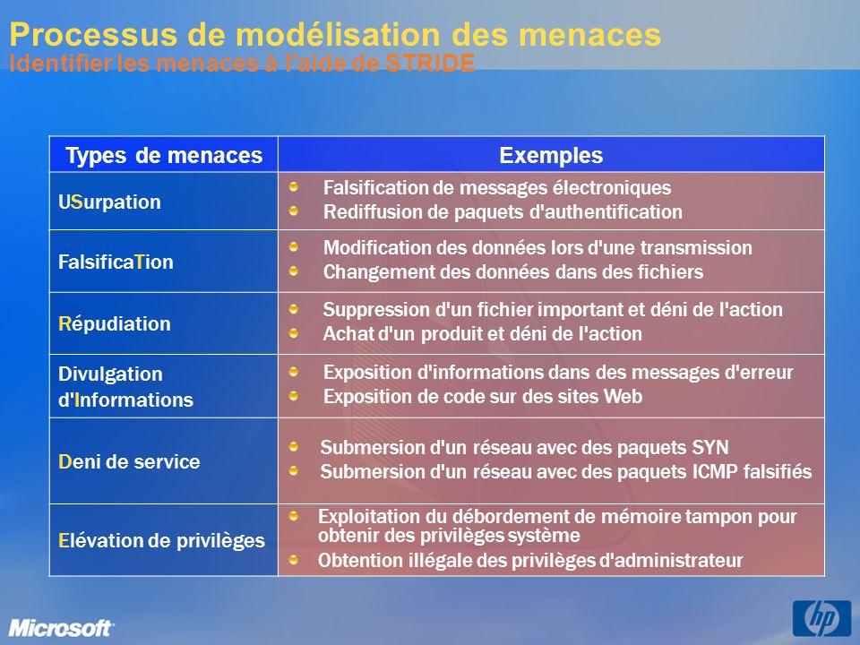 Processus de modélisation des menaces Identifier les menaces à l aide de STRIDE
