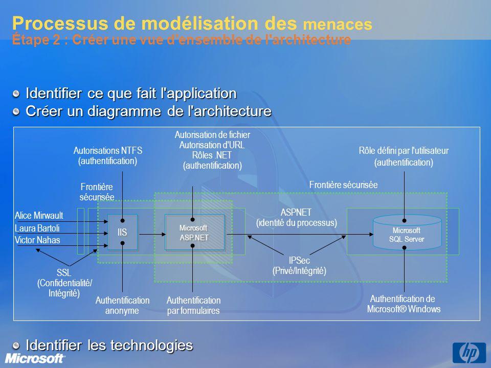 Processus de modélisation des menaces Étape 2 : Créer une vue d ensemble de l architecture