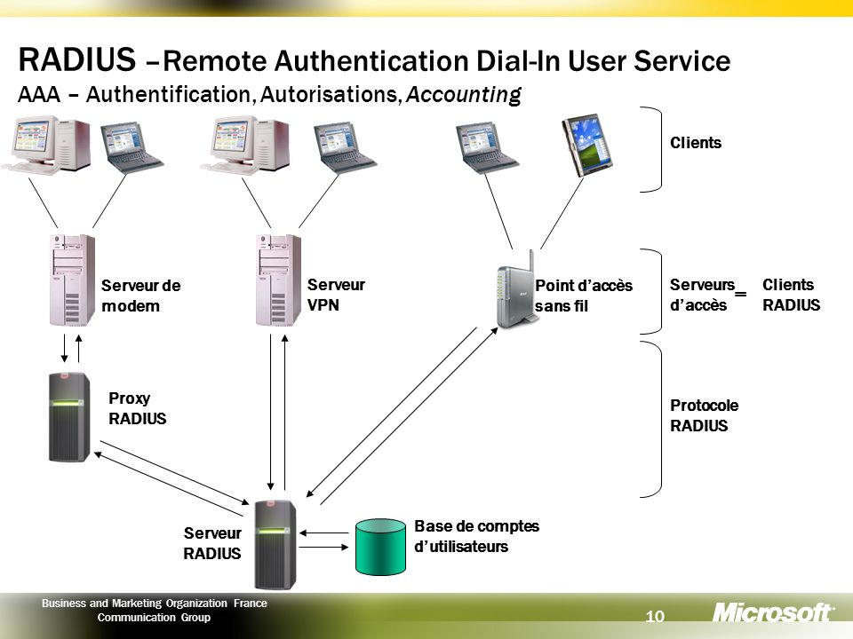 RADIUS –Remote Authentication Dial-In User Service AAA – Authentification, Autorisations, Accounting