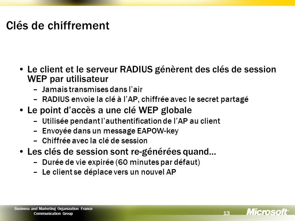 Clés de chiffrement Le client et le serveur RADIUS génèrent des clés de session WEP par utilisateur.